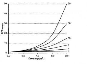 grafiek-zonnebrand-smeren