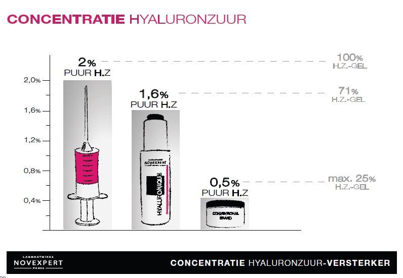 hyaluronzuur concentratie novexpert boosterserum