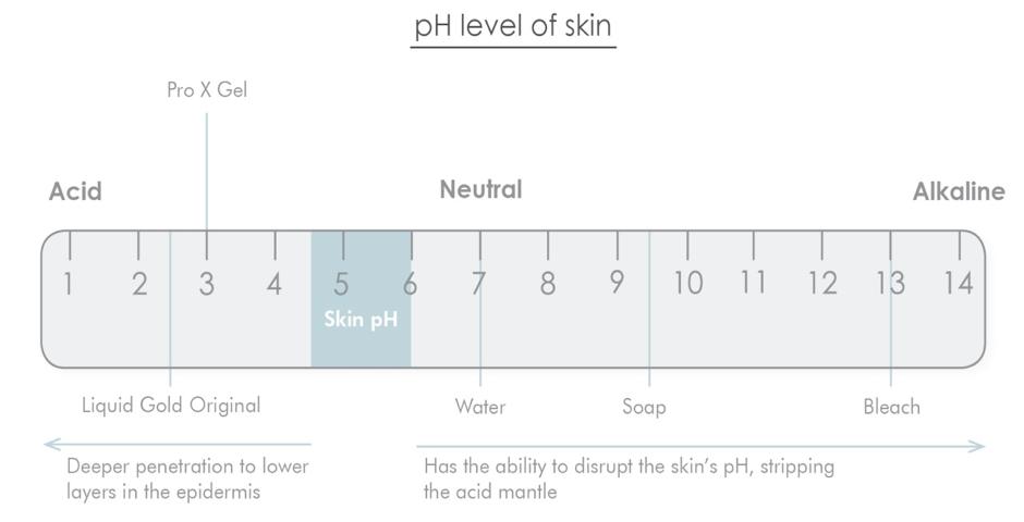 Glycolzuur en pH
