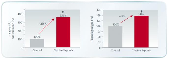 Eucerin effect glycine saponine