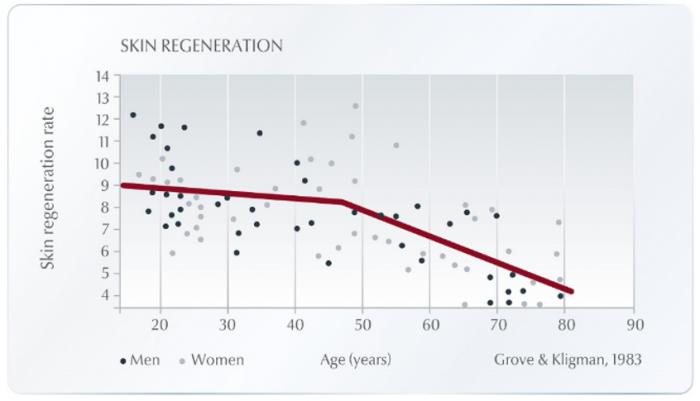 Eucerin skin regeneration