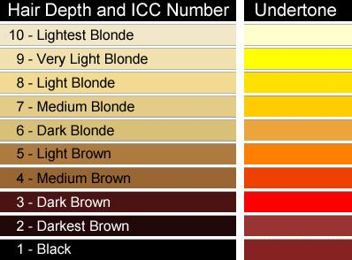 Wella kleurenkaart