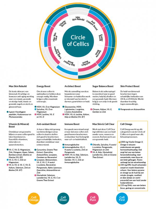circle of cellics